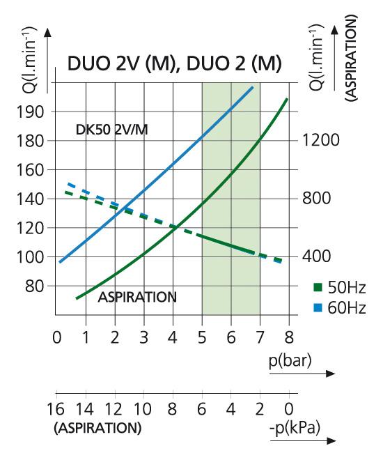 DUO 2V