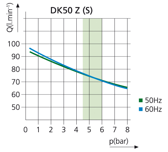 Компрессор DK50
