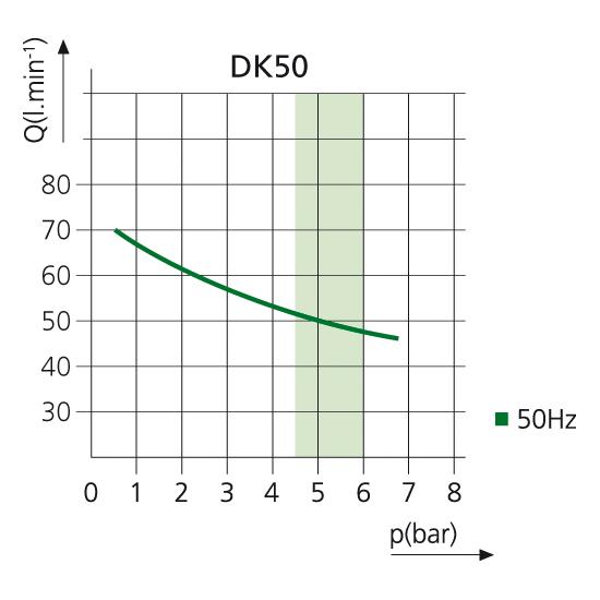 Компрессор DK50 (ПЕРЕДВИЖНЫЙ)