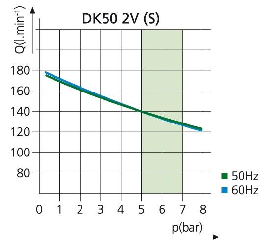 Компрессор DK50 2V