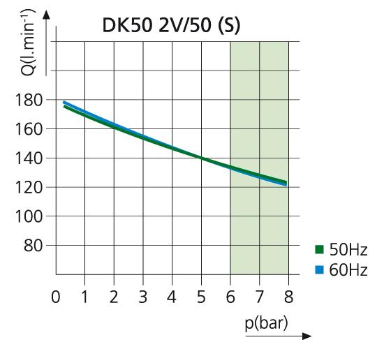 Компрессор DK50 2V50