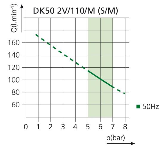 Компрессор DK50 2V110