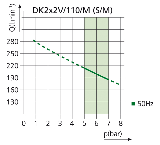 Компрессор DK50 2X2V110