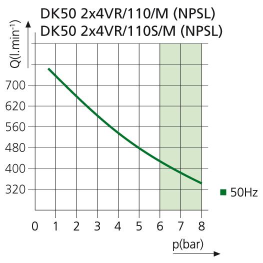 Компрессор DK50 2X4VR110M