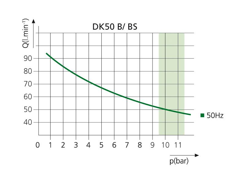 Компрессор DK50 B