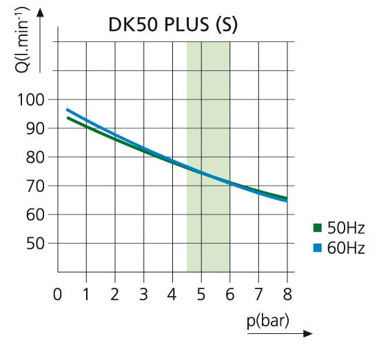 Компрессор DK50 PLUS